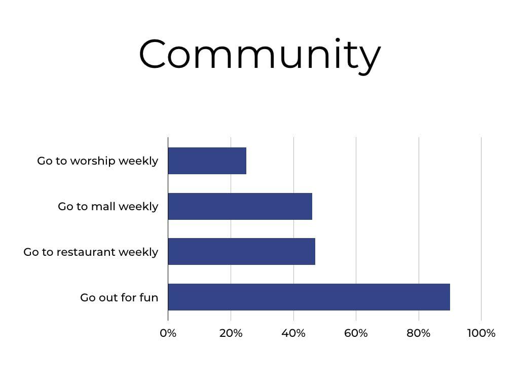 Community Chart